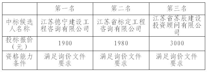 南京科技馆园林管养服务项目招标代理询价结果公示