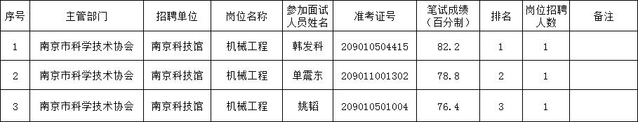 南京科技馆2020年公开招聘工作人员参加面试人员名单