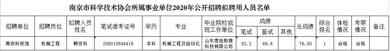南京市科学技术协会所属事业单位2020年公开招聘拟聘用人员名单公示